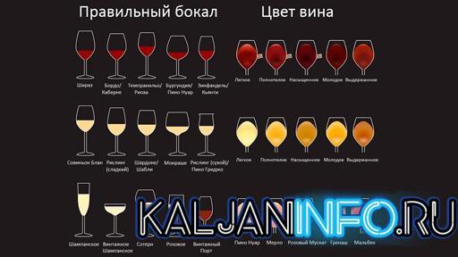 Табличка для парвильного выбора бокала для вина